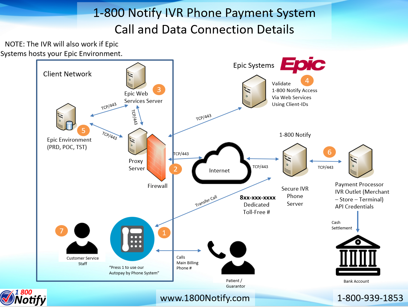 Epic Systems Real Time Integrated Autopay By Phone Ivr